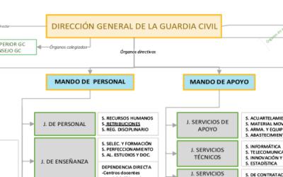 Organigrama Dirección General Guardia Civil 2020